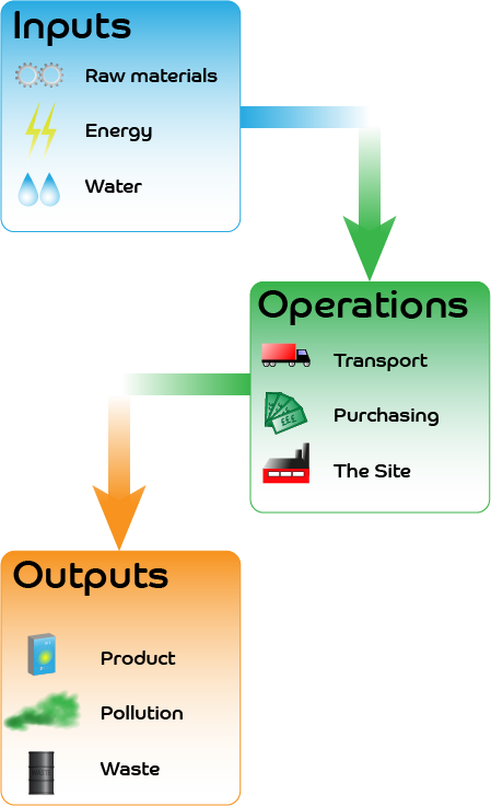 Input, Operations, Output Diagram